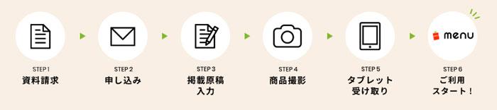 menu(メニュー)導入の流れ